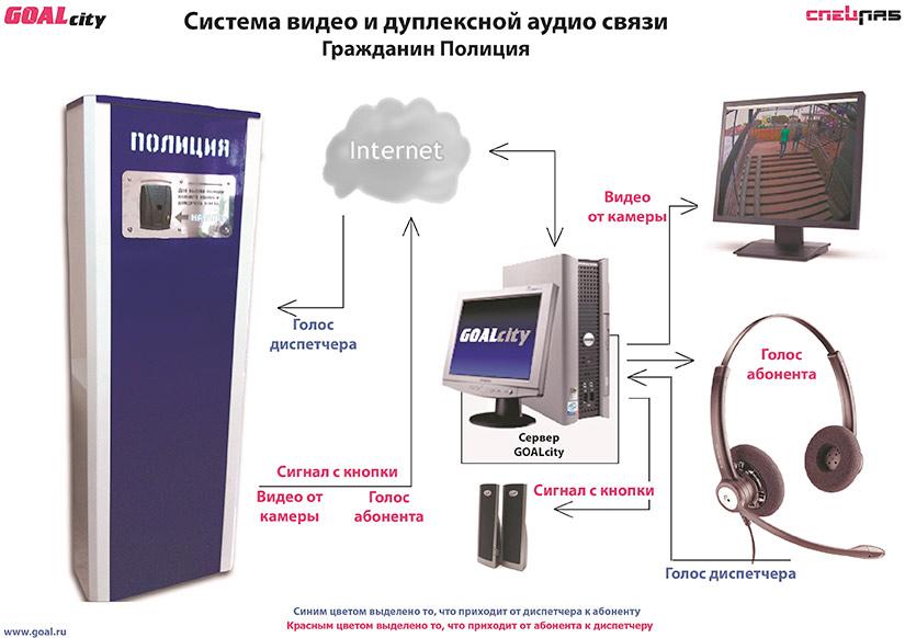 """Система видео и дуплексной аудио связи  """"Гражданин-Полиция """" ."""